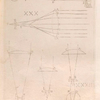 [Telescopes with two lenses, convex and concave (figs. XXIX-XXXII).]