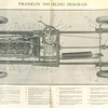 Franklin 1910 oiling diagram.