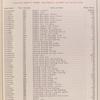 Group Nos. 3 - 4 - Engine; Models K-1 and K-2 [Parts price list].