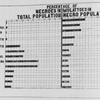 Percentage of Negroes in total population - Mulattoes in Negro Population.