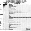 Negro bread winners in U.S.