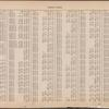 Street Index [Water Street - 79th Street, East]