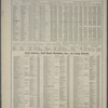United States Statistics, etc., 1870. - Post Offices, Rail Road Stations, &., on Long Island.