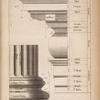 Mouldings of the ionick entablature and attick base explained. [sic]