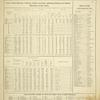 """Acres of Land, Population, Dwellings, Families, Live Stock, Agricultural Products, and Domestic Manufactures of Erie County.; Post Offices in Erie County, New York.; Table Showing Number of Miles of Public Road in Each Township."""