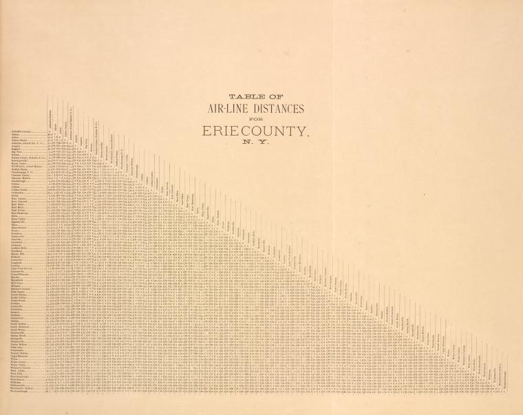 Table of Air-Line Distances for Erie County, N.Y.
