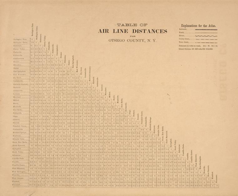 Table of Air Line Distances for Otsego County, N.Y.