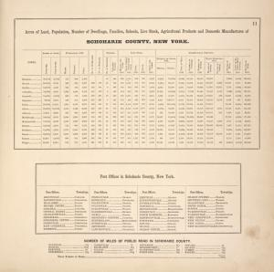 Acres of Land, Population, Dwellings, Families, Live Stock, Agricultural Products, and Domestic Manufactures of Schoharie County. ; Post Offices in Schoharie County, N.Y. ; Number of Miles of Public Road in Schoharie County.