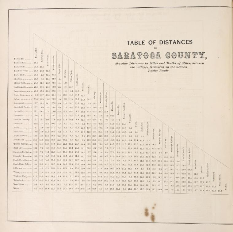 Acres of Land, Population, Dwellings, Families, Live Stock, Agricultural Products, and Domestic Manufactures of Saratoga County, New York. ; Population of Villages, by the Census of 1865. ; Post Offices. ; Miles of Public Road in Saratoga County.