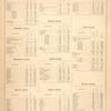 The Census of the States of New Jersey, for 1870. [cont.]