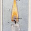 The parts of a candle flame.