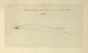 Deux dessins de M. Ader. Courbe de sustentation des ailes des oiseaux et des chauve-souris.