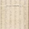 Street Index for Long Island City (Ward One); Street Index for Newtown (Ward Two) [Front]