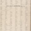 Street Index for Long Island City (Ward One), Street Index for Newtown (Ward Two). [Front]