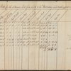 Portage bill for Schooner Lark. August 18, 1772