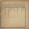 Xue yong liang lun jian zi = [Index of characters in the Lun Yu, the Ta Heo and the Chung Yung]