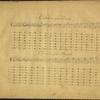 Méthode nouvelle et raisonnée pour la flûte, ...