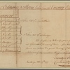 Letter to Gen. Lincoln, Head Quarters [Bemis Heights]
