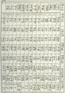 Names of the Gods, Demi-Gods and Emperors.