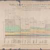 Tableau figuratif du mouvement commercial du Canal du Centre en 1844 Pl. III