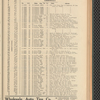 Automobile digest and register. Volume 2, January - June 1916: Albany, Buffalo, New Jersey registrations