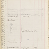 Pond, James Burton. Manuscript register Oct. 1894-Dec. 10, 1895. Record of bookings for lectures, etc. of 20 clients including SLC and G. W. Cable