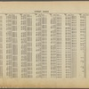 Street Index: [92nd Street E. - 228th Street W.]