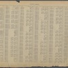 Street Index: [Weehawken Street - 79th Street E.]