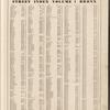 Street Index, Volume 1, Bronx: [Alexander Avenue - 172nd Street W.]