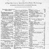 Allgemeine Musikalische Zeitung, Vol. 2, Index