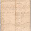 List of Subscribers of Money and Flour for the Relief of Boston