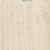 Document with lists of numbers on Richmond Union Passenger Railway Company letterhead