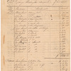 """""""Public Sales made by the Executors of Genl. George Washington, deceased, of his estate,"""" 1800-1803"""