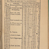 New York City directory, 1786