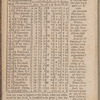 New York City directory, 1801