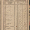 New York City directory, 1798