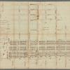 General plan of Captain De Lancey's ground