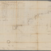 Ditches, fort and redoubt on Long Island