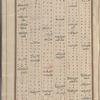 Materia medica. Arabic, fol. 5