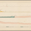 Geological section of the Coast Mountains and Sierra Nevada: explored by Lieut. R.S. Williamson, U.S. Top. Engrs.in 1853