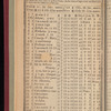 New York City directory, 1827/28