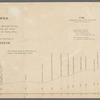 Barometric profile of the route from San Antonio, via Castroville, Fort Inge, Howard's Spring, Ojo Escondido, Eagle Spring, El Paso del Norte, and Dona Aña, to the copper mines of Santa Rita, in New Mexico, in 1851