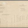 Barometric profile of the route from San Antonio, via Castroville, Fort Inge, Howard's Spring, Ojo Escondido, Eagle Spring, El Paso del Norte, and Dona Aña, to the copper mines of Santa Rita, in New Mexico, in 1851