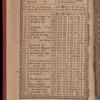New York City directory, 1820/21