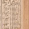 New York City directory, 1830/31