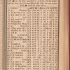 New York City directory, 1822/23