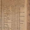 New York City directory, 1809/10