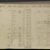 Acceptances: 1832-1834