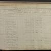 Acceptances: 1871-1872