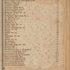 New York City directory, 1810/11